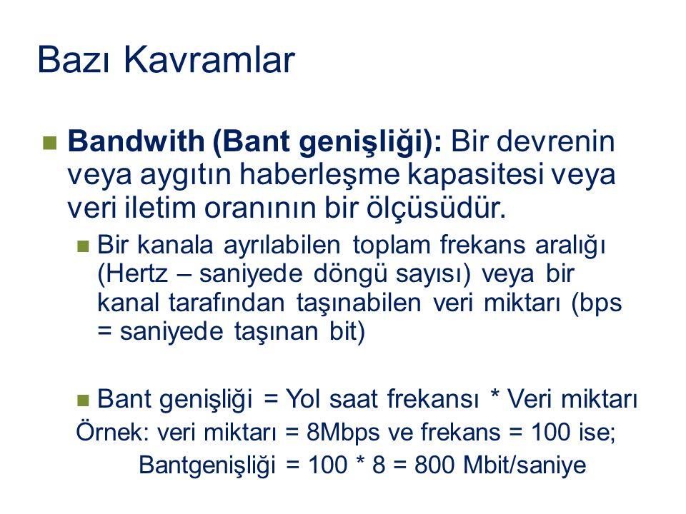 Bazı Kavramlar Bandwith (Bant genişliği): Bir devrenin veya aygıtın haberleşme kapasitesi veya veri iletim oranının bir ölçüsüdür. Bir kanala ayrılabi