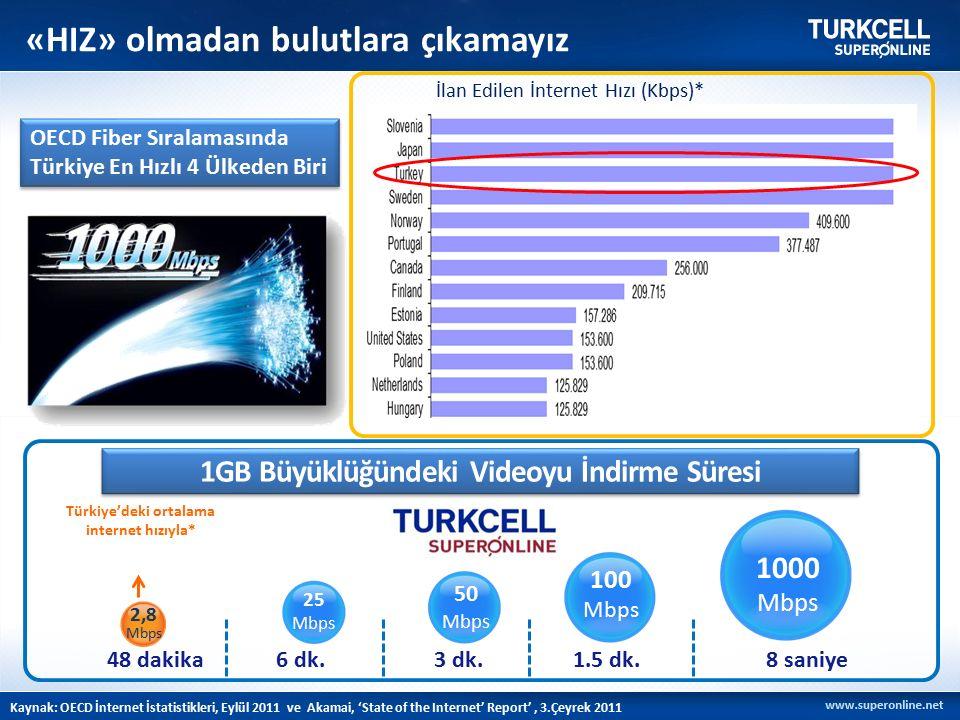 Kaynak: OECD İnternet İstatistikleri, Eylül 2011 ve Akamai, 'State of the Internet' Report', 3.Çeyrek 2011 OECD Fiber Sıralamasında Türkiye En Hızlı 4 Ülkeden Biri İlan Edilen İnternet Hızı (Kbps)* «HIZ» olmadan bulutlara çıkamayız 1000 Mbps 100 Mbps 50 Mbps 25 Mbps 2,8 Mbps Türkiye'deki ortalama internet hızıyla* 48 dakika6 dk.3 dk.1.5 dk.8 saniye 1GB Büyüklüğündeki Videoyu İndirme Süresi
