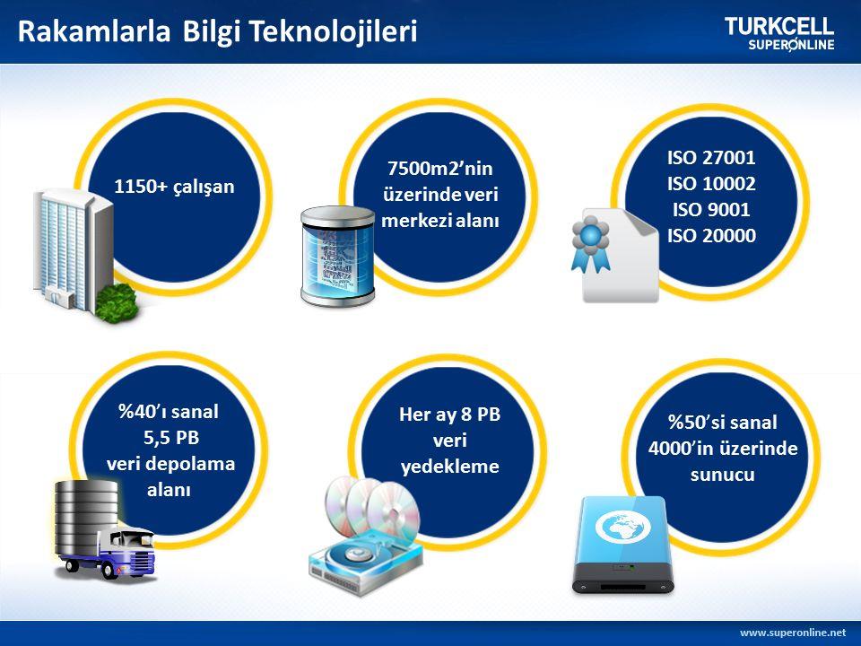 1150+ çalışan 7500m2'nin üzerinde veri merkezi alanı ISO 27001 ISO 10002 ISO 9001 ISO 20000 %40'ı sanal 5,5 PB veri depolama alanı Her ay 8 PB veri yedekleme %50'si sanal 4000'in üzerinde sunucu Rakamlarla Bilgi Teknolojileri