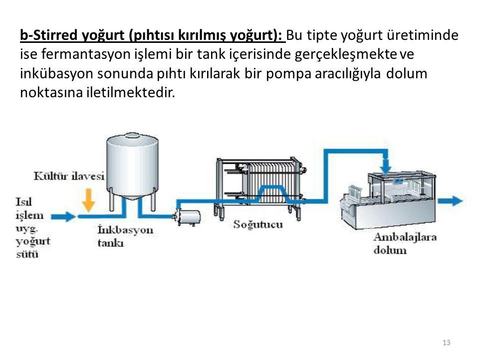 b-Stirred yoğurt (pıhtısı kırılmış yoğurt): Bu tipte yoğurt üretiminde ise fermantasyon işlemi bir tank içerisinde gerçekleşmekte ve inkübasyon sonund