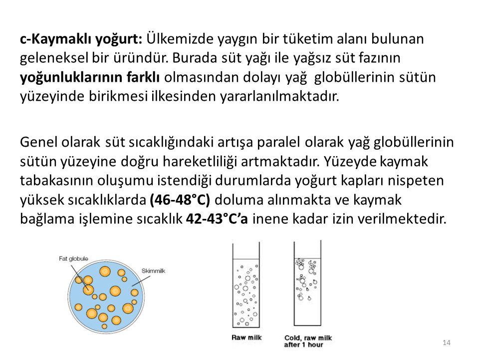 c-Kaymaklı yoğurt: Ülkemizde yaygın bir tüketim alanı bulunan geleneksel bir üründür. Burada süt yağı ile yağsız süt fazının yoğunluklarının farklı ol