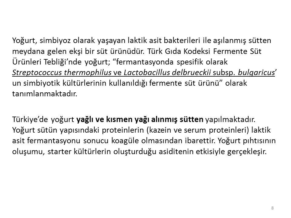 Yoğurt, simbiyoz olarak yaşayan laktik asit bakterileri ile aşılanmış sütten meydana gelen ekşi bir süt ürünüdür. Türk Gıda Kodeksi Fermente Süt Ürünl
