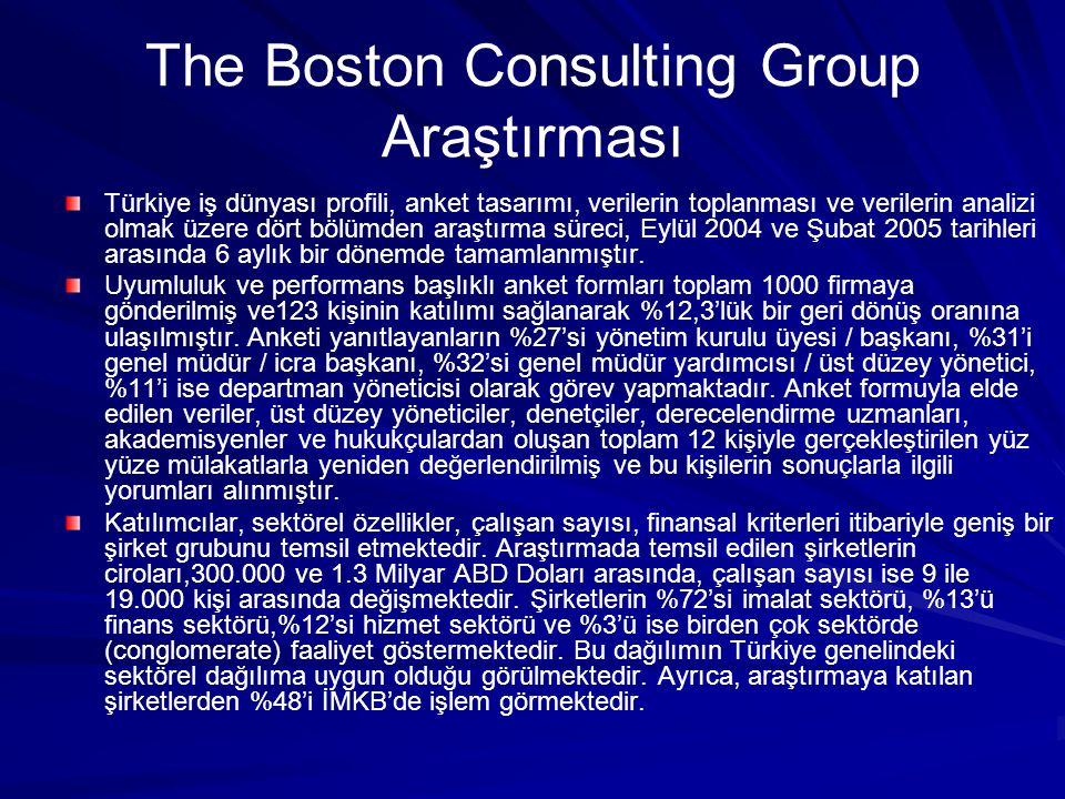 Türkiye iş dünyası profili, anket tasarımı, verilerin toplanması ve verilerin analizi olmak üzere dört bölümden araştırma süreci, Eylül 2004 ve Şubat 2005 tarihleri arasında 6 aylık bir dönemde tamamlanmıştır.