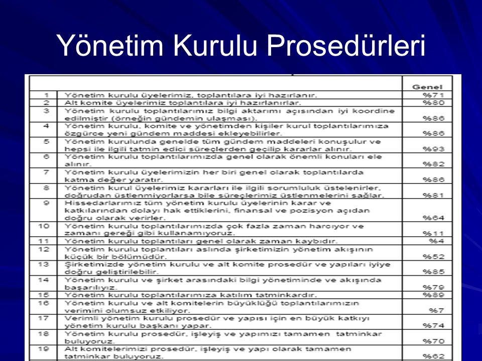 Yönetim Kurulu Prosedürleri