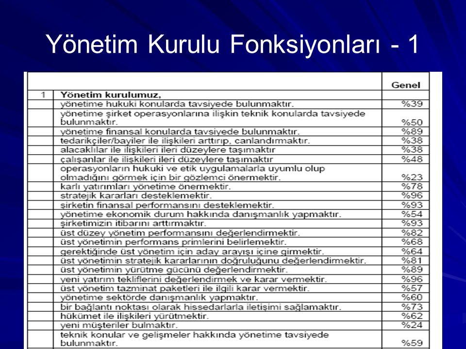 Yönetim Kurulu Fonksiyonları - 1