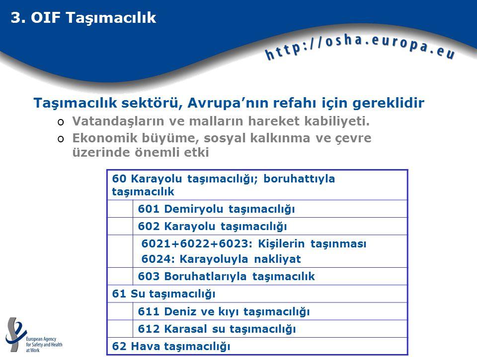  İstihdam– AB25 (2006, Eurostat): oNACE 60-62: yaklaşık 6 milyon işçi.