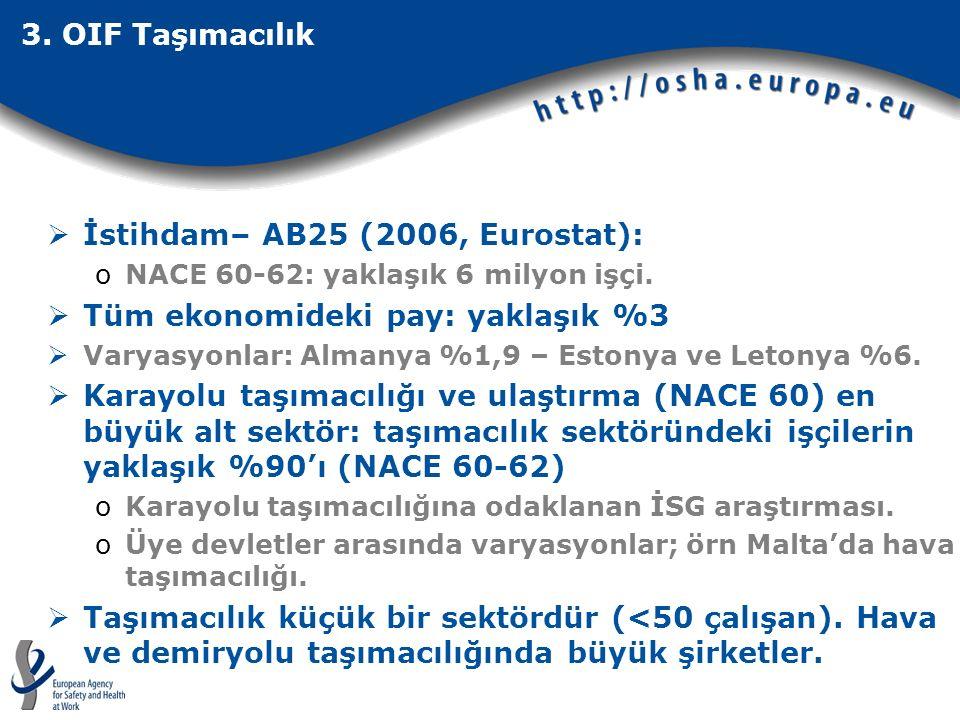  İstihdam– AB25 (2006, Eurostat): oNACE 60-62: yaklaşık 6 milyon işçi.  Tüm ekonomideki pay: yaklaşık %3  Varyasyonlar: Almanya %1,9 – Estonya ve L