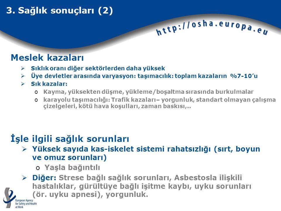3. Sağlık sonuçları (2)  Sıklık oranı diğer sektörlerden daha yüksek  Üye devletler arasında varyasyon: taşımacılık: toplam kazaların %7-10'u  Sık