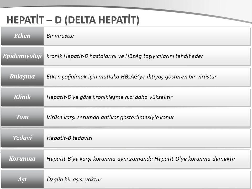 Etken Bir virüstür Epidemiyoloji kronik Hepatit-B hastalarını ve HBsAg taşıyıcılarını tehdit eder Bulaşma Etken çoğalmak için mutlaka HBsAG'ye ihtiyaç gösteren bir virüstür Klinik Hepatit-B'ye göre kronikleşme hızı daha yüksektir Tanı Virüse karşı serumda antikor gösterilmesiyle konur Tedavi Hepatit-B tedavisi Korunma Hepatit-B'ye karşı korunma aynı zamanda Hepatit-D'ye korunma demektir Aşı Özgün bir aşısı yoktur