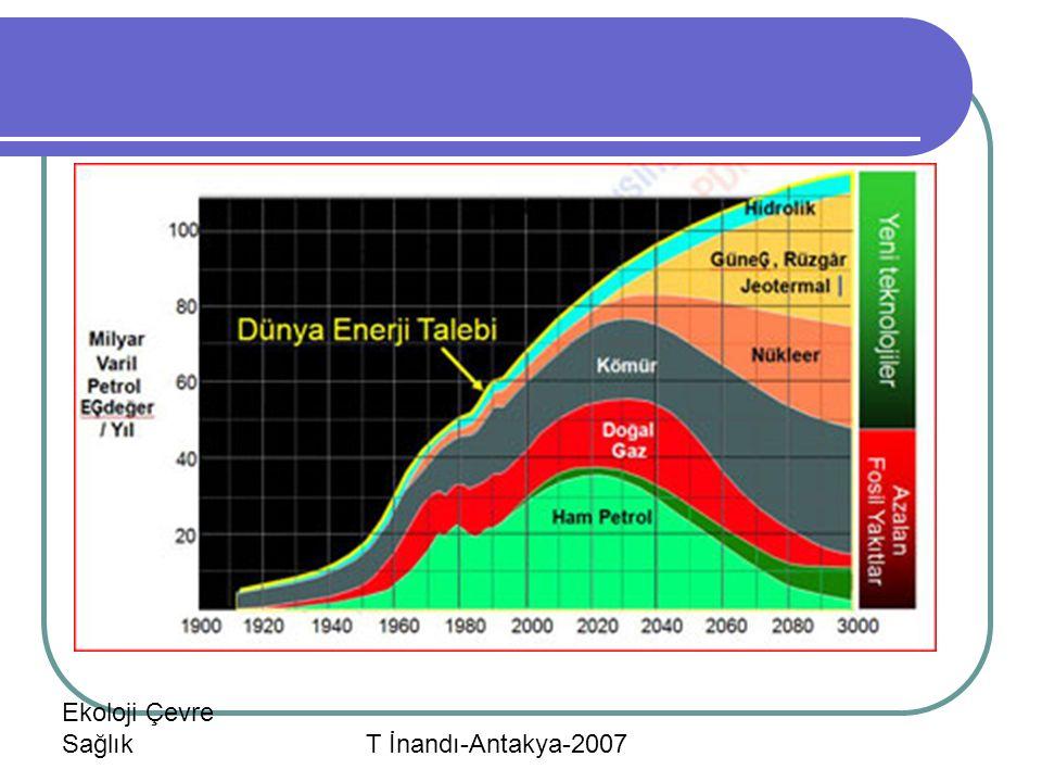 Ekoloji Çevre Sağlık T İnandı-Antakya-2007