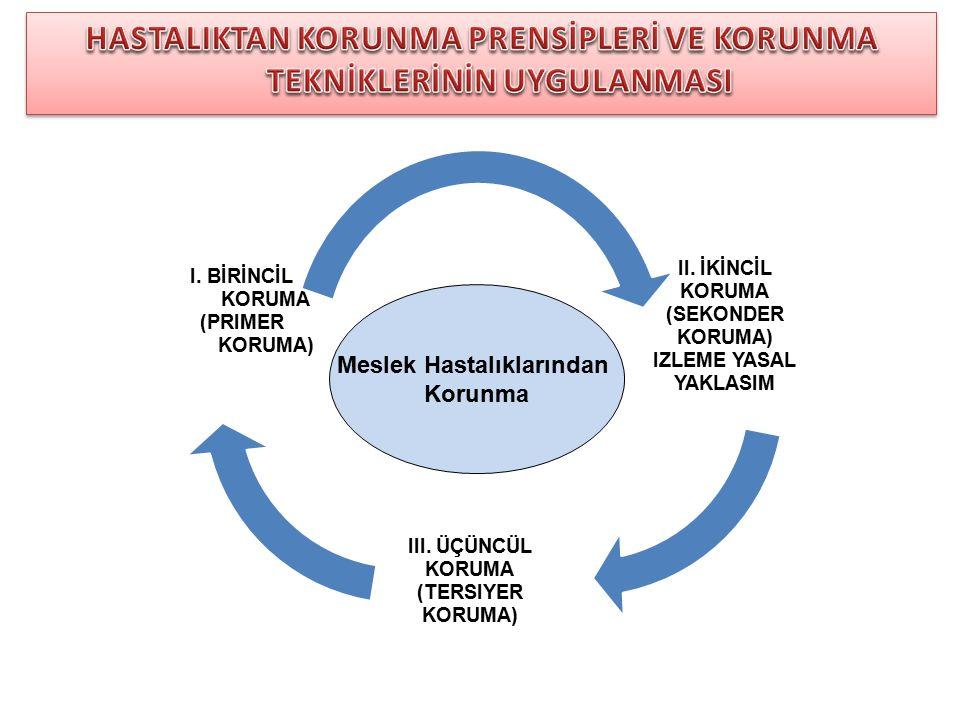II. İKİNCİL KORUMA (SEKONDER KORUMA) IZLEME YASAL YAKLASIM III. ÜÇÜNCÜL KORUMA (TERSIYER KORUMA) I. BİRİNCİL KORUMA (PRIMER KORUMA) Meslek Hastalıklar