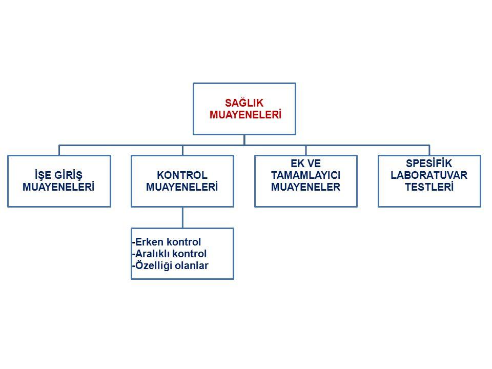 SAĞLIK MUAYENELERİ İŞE GİRİŞ MUAYENELERİ KONTROL MUAYENELERİ -Erken kontrol -Aralıklı kontrol -Özelliği olanlar EK VE TAMAMLAYICI MUAYENELER SPESİFİK