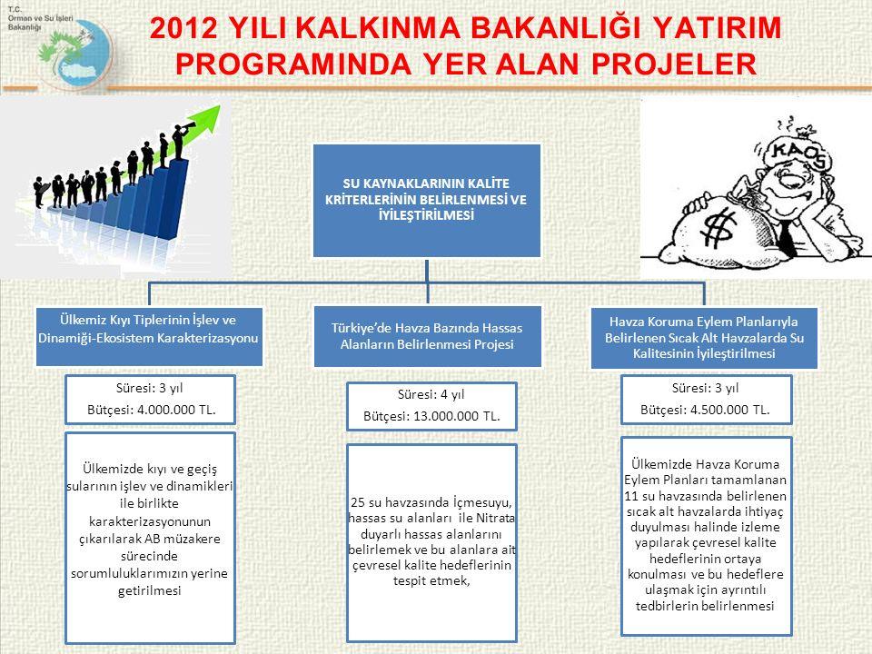 2012 YILI KALKINMA BAKANLIĞI YATIRIM PROGRAMINDA YER ALAN PROJELER SU KAYNAKLARININ KALİTE KRİTERLERİNİN BELİRLENMESİ VE İYİLEŞTİRİLMESİ Ülkemiz Kıyı Tiplerinin İşlev ve Dinamiği-Ekosistem Karakterizasyonu Türkiye'de Havza Bazında Hassas Alanların Belirlenmesi Projesi Havza Koruma Eylem Planlarıyla Belirlenen Sıcak Alt Havzalarda Su Kalitesinin İyileştirilmesi Süresi: 3 yıl Bütçesi: 4.000.000 TL.