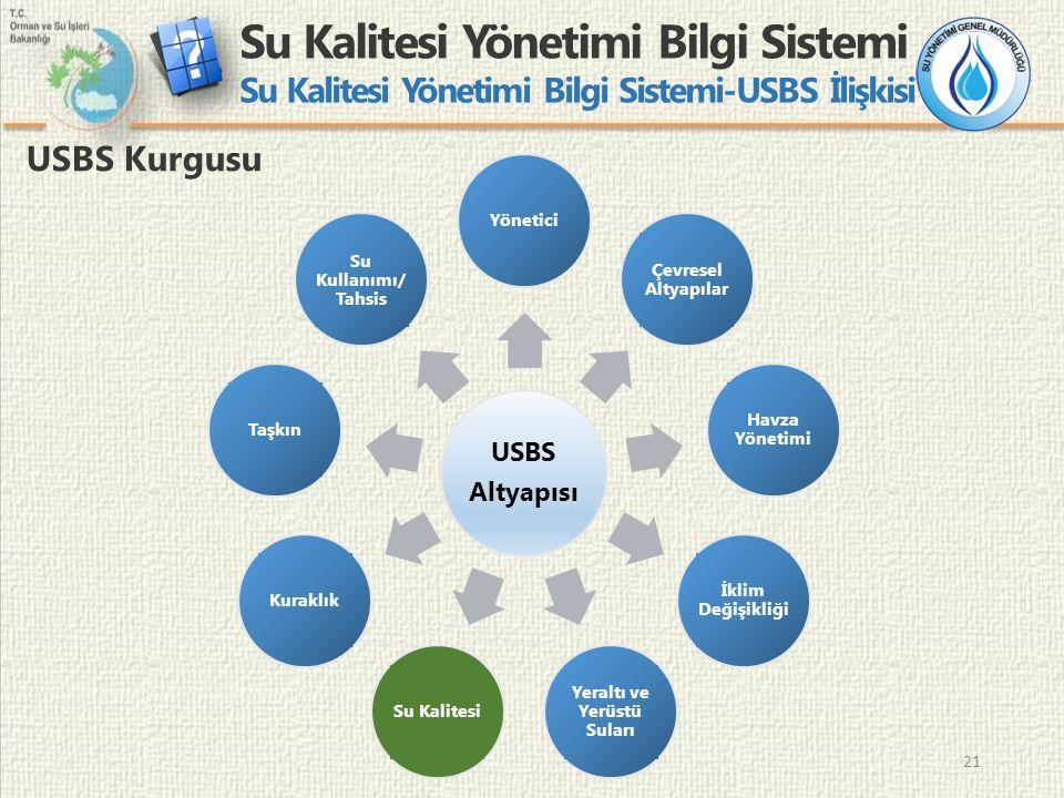 21 Su Kalitesi Yönetimi Bilgi Sistemi Su Kalitesi Yönetimi Bilgi Sistemi-USBS İlişkisi USBS Kurgusu USBS Altyapısı Yönetici Çevresel Altyapılar Havza Yönetimi İklim Değişikliği Yeraltı ve Yerüstü Suları Su KalitesiKuraklık Su Kullanımı/ Tahsis Taşkın