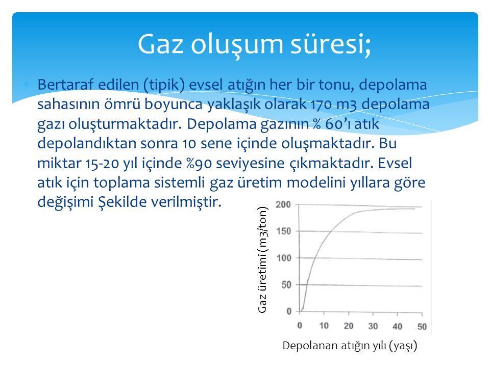  Bertaraf edilen (tipik) evsel atığın her bir tonu, depolama sahasının ömrü boyunca yaklaşık olarak 170 m3 depolama gazı oluşturmaktadır. Depolama ga
