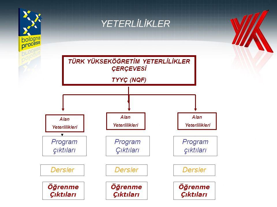 PROGRAM YETERLİLİKLERİ Türkiye Yükseköğretim Yeterlilikler Çerçevesi kabul edildi (21.01.2010).
