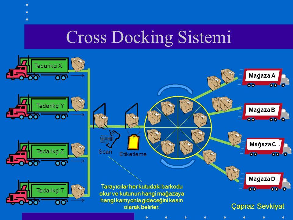 Cross Docking Sistemi Tedarikçi X Tedarikçi Y Tedarikçi Z Tedarikçi T Mağaza A Mağaza B Mağaza C Mağaza D Scan Etiketleme Çapraz Sevkiyat Tarayıcılar