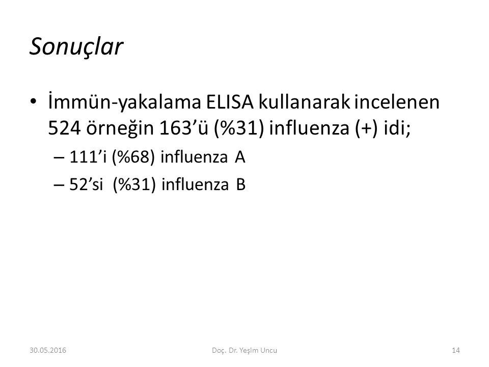 30.05.201614 Sonuçlar İmmün-yakalama ELISA kullanarak incelenen 524 örneğin 163'ü (%31) influenza (+) idi; – 111'i (%68) influenza A – 52'si (%31) influenza B Doç.