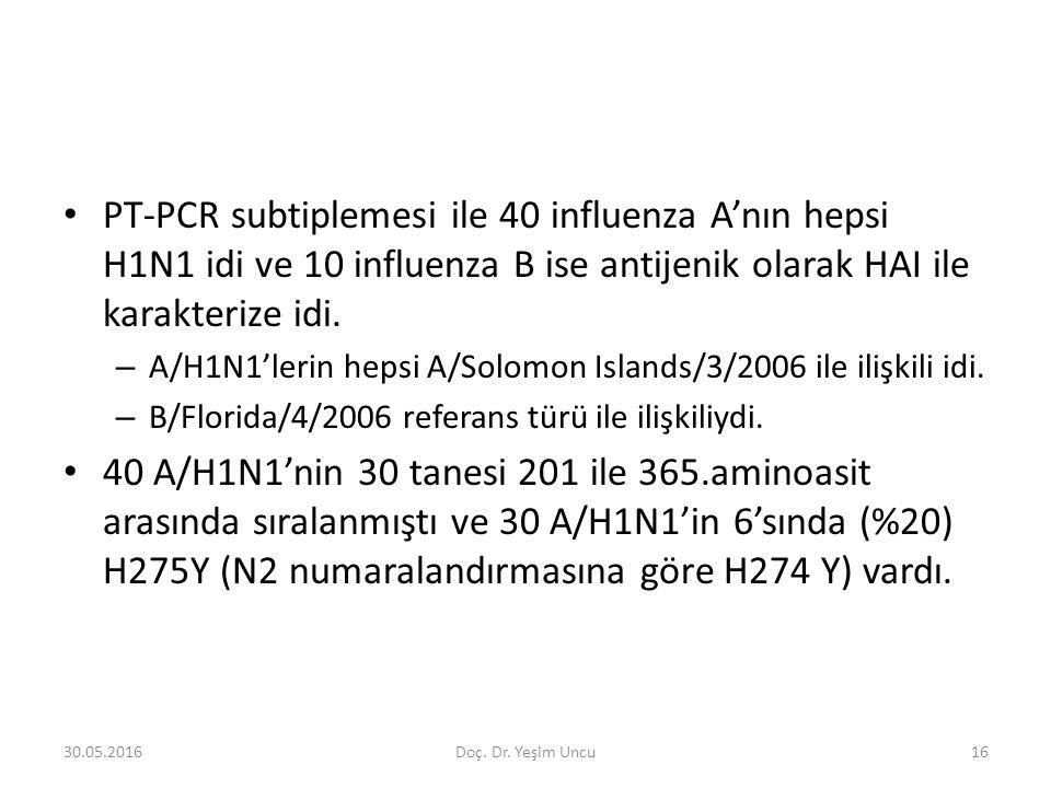 30.05.201616 PT-PCR subtiplemesi ile 40 influenza A'nın hepsi H1N1 idi ve 10 influenza B ise antijenik olarak HAI ile karakterize idi.