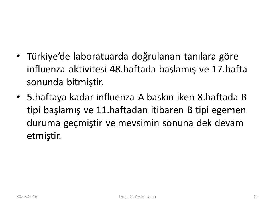 30.05.201622 Türkiye'de laboratuarda doğrulanan tanılara göre influenza aktivitesi 48.haftada başlamış ve 17.hafta sonunda bitmiştir.