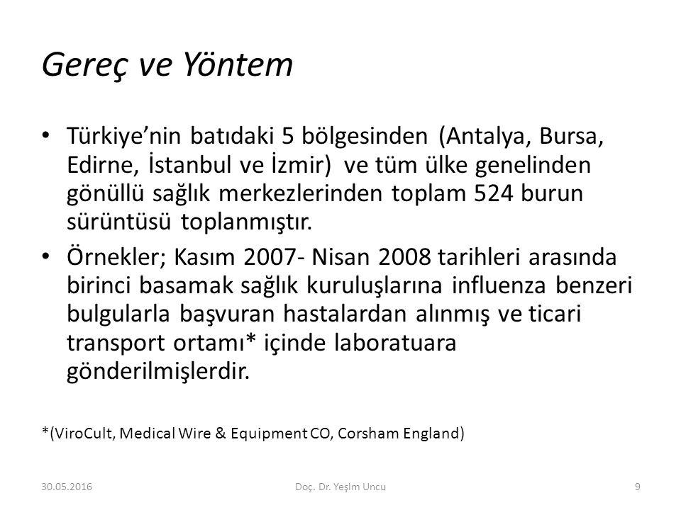 30.05.20169 Gereç ve Yöntem Türkiye'nin batıdaki 5 bölgesinden (Antalya, Bursa, Edirne, İstanbul ve İzmir) ve tüm ülke genelinden gönüllü sağlık merkezlerinden toplam 524 burun sürüntüsü toplanmıştır.