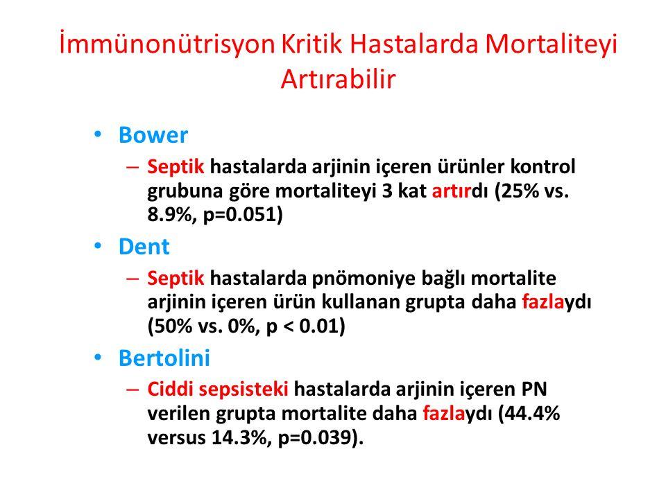 İmmünonütrisyon Kritik Hastalarda Mortaliteyi Artırabilir Bower – Septik hastalarda arjinin içeren ürünler kontrol grubuna göre mortaliteyi 3 kat artırdı (25% vs.