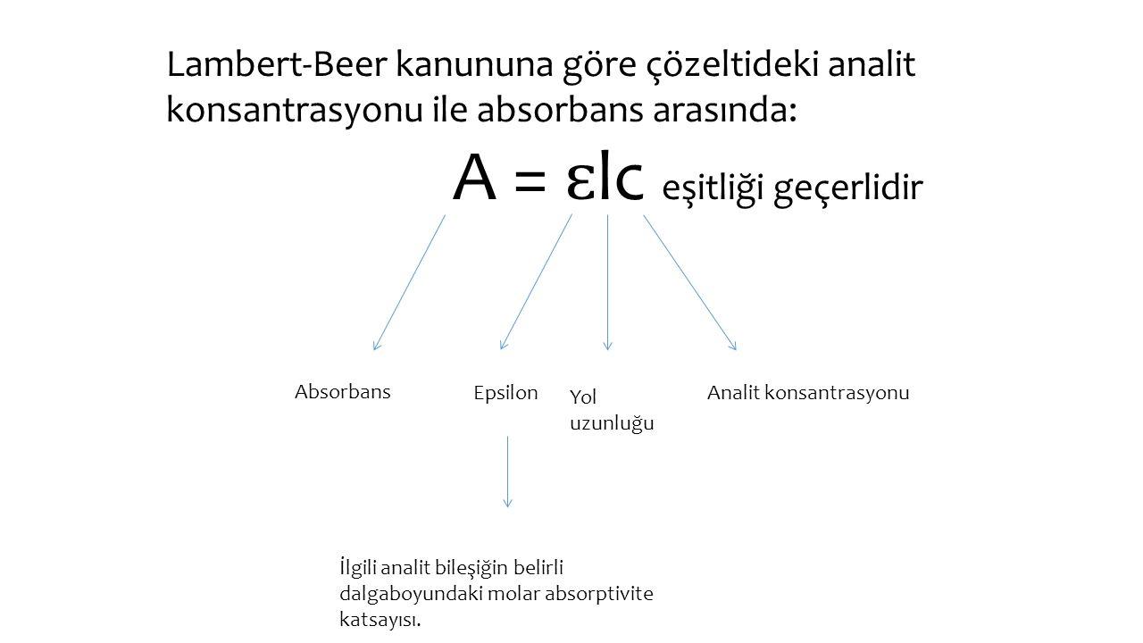 Lambert-Beer kanununa göre çözeltideki analit konsantrasyonu ile absorbans arasında: A = ɛ lc eşitliği geçerlidir Absorbans Epsilon İlgili analit bileşiğin belirli dalgaboyundaki molar absorptivite katsayısı.