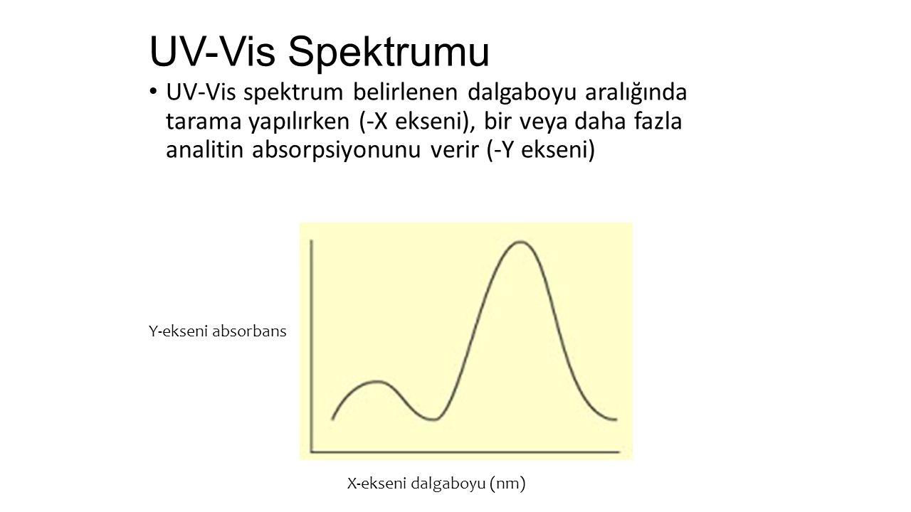 UV-Vis spektrum belirlenen dalgaboyu aralığında tarama yapılırken (-X ekseni), bir veya daha fazla analitin absorpsiyonunu verir (-Y ekseni) UV-Vis Spektrumu Y-ekseni absorbans X-ekseni dalgaboyu (nm)