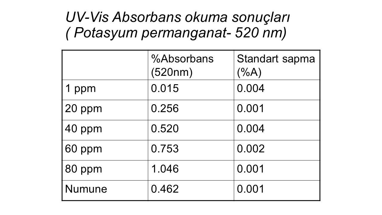 %Absorbans (520nm) Standart sapma (%A) 1 ppm0.0150.004 20 ppm0.2560.001 40 ppm0.5200.004 60 ppm0.7530.002 80 ppm1.0460.001 Numune0.4620.001 UV-Vis Absorbans okuma sonuçları ( Potasyum permanganat- 520 nm)