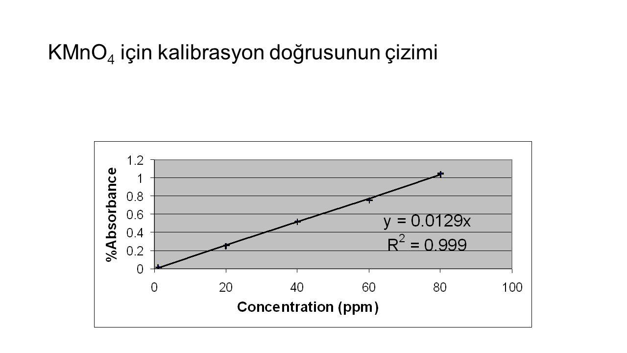 KMnO 4 için kalibrasyon doğrusunun çizimi
