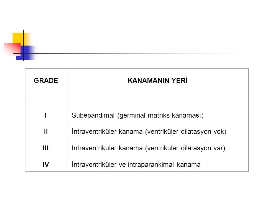 GRADE KANAMANIN YERİ I II III IV Subepandimal (germinal matriks kanaması) İntraventriküler kanama (ventriküler dilatasyon yok) İntraventriküler kanama (ventriküler dilatasyon var) İntraventriküler ve intraparankimal kanama