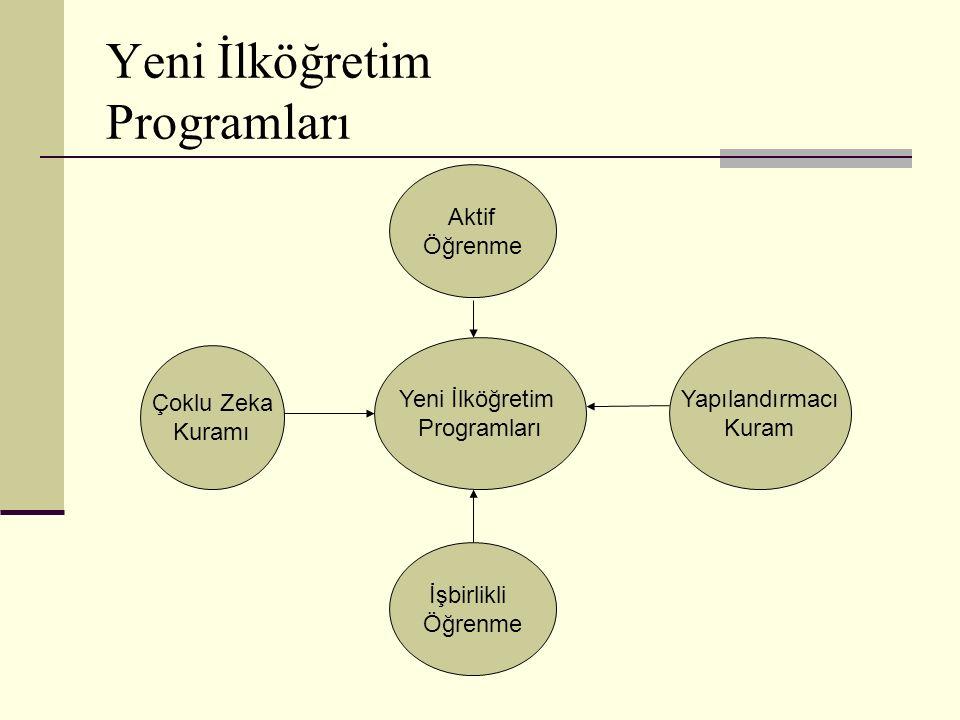 Yeni İlköğretim Programları Aktif Öğrenme Yeni İlköğretim Programları Çoklu Zeka Kuramı İşbirlikli Öğrenme Yapılandırmacı Kuram