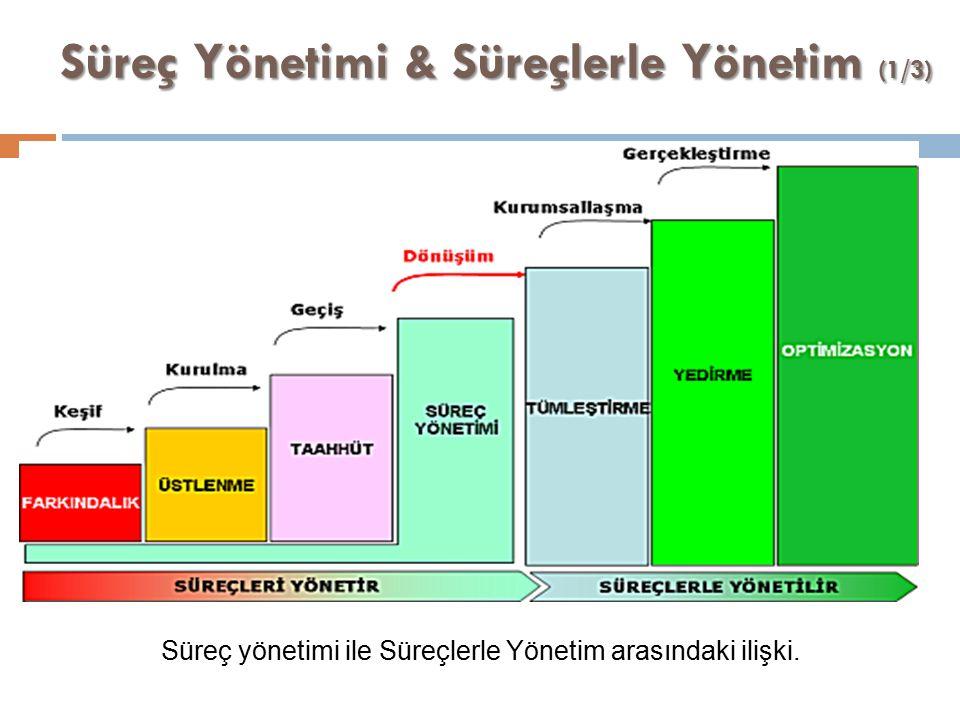 Süreç Yönetimi & Süreçlerle Yönetim (1/3) Süreç yönetimi ile Süreçlerle Yönetim arasındaki ilişki.