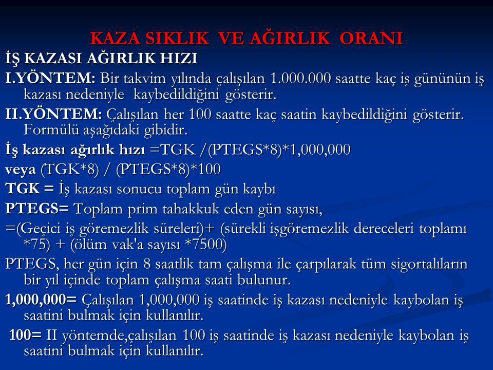2008 YILI İŞ KAZALARI SIKLIK VE AĞIRLIK HIZLARI İŞ KAZASI SIKLIK HIZI İŞ KAZASI SIKLIK HIZI I.YÖNTEM: Bir takvim yılında çalışılan 1,000,000 iş saatine karşılık kaç kaza olduğu gösterir.