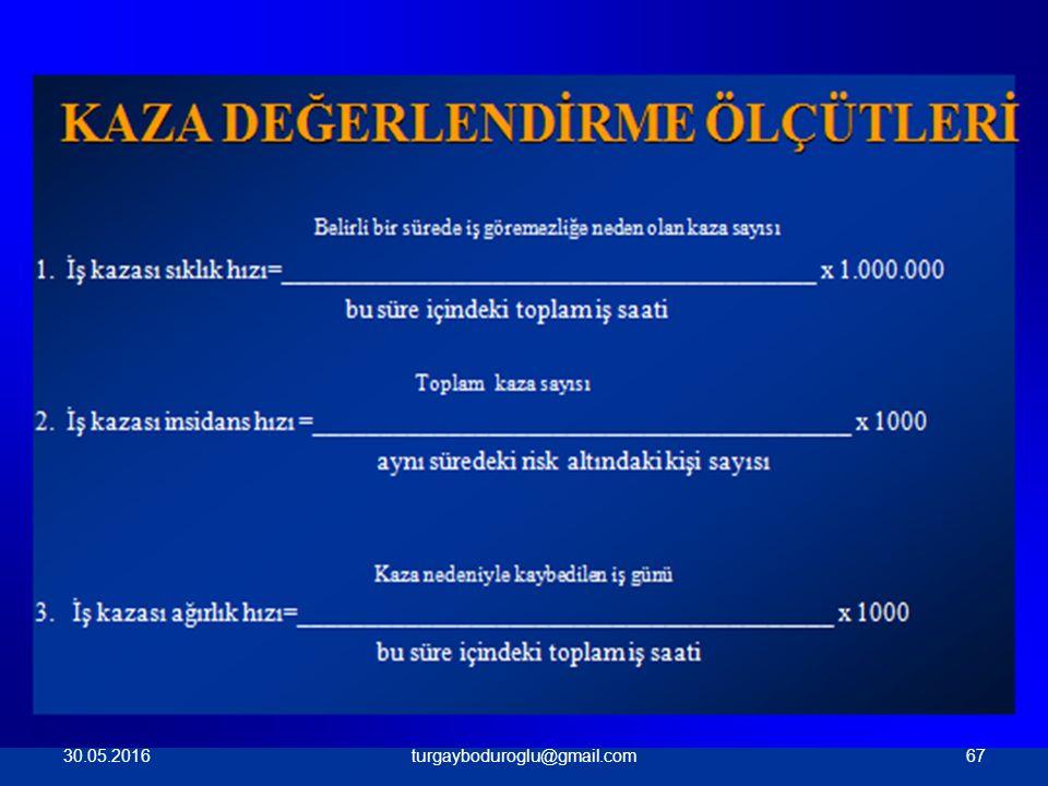 KAZA SIKLIK VE AĞIRLIK ORANI İŞ KAZASI AĞIRLIK HIZI I.YÖNTEM: Bir takvim yılında çalışılan 1.000.000 saatte kaç iş gününün iş kazası nedeniyle kaybedildiğini gösterir.
