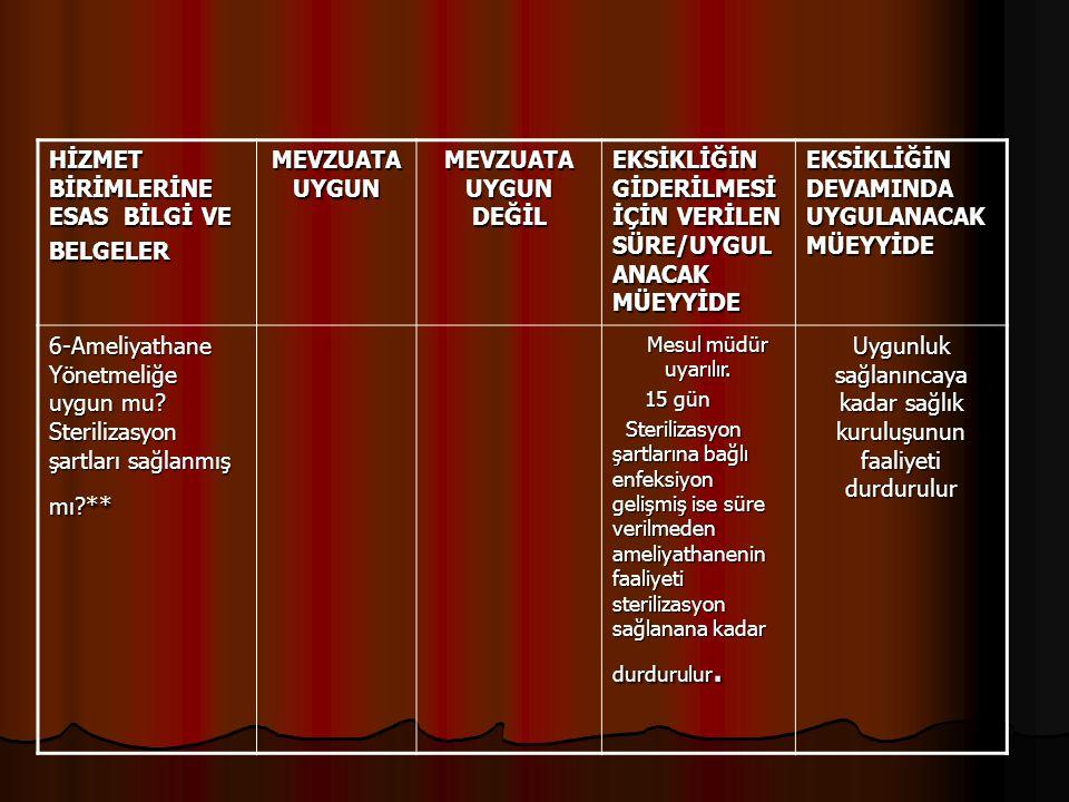 HİZMET BİRİMLERİNE ESAS BİLGİ VE BELGELER MEVZUATA UYGUN MEVZUATA UYGUN DEĞİL EKSİKLİĞİN GİDERİLMESİ İÇİN VERİLEN SÜRE/UYGUL ANACAK MÜEYYİDE EKSİKLİĞİN DEVAMINDA UYGULANACAK MÜEYYİDE 6-Ameliyathane Yönetmeliğe uygun mu.