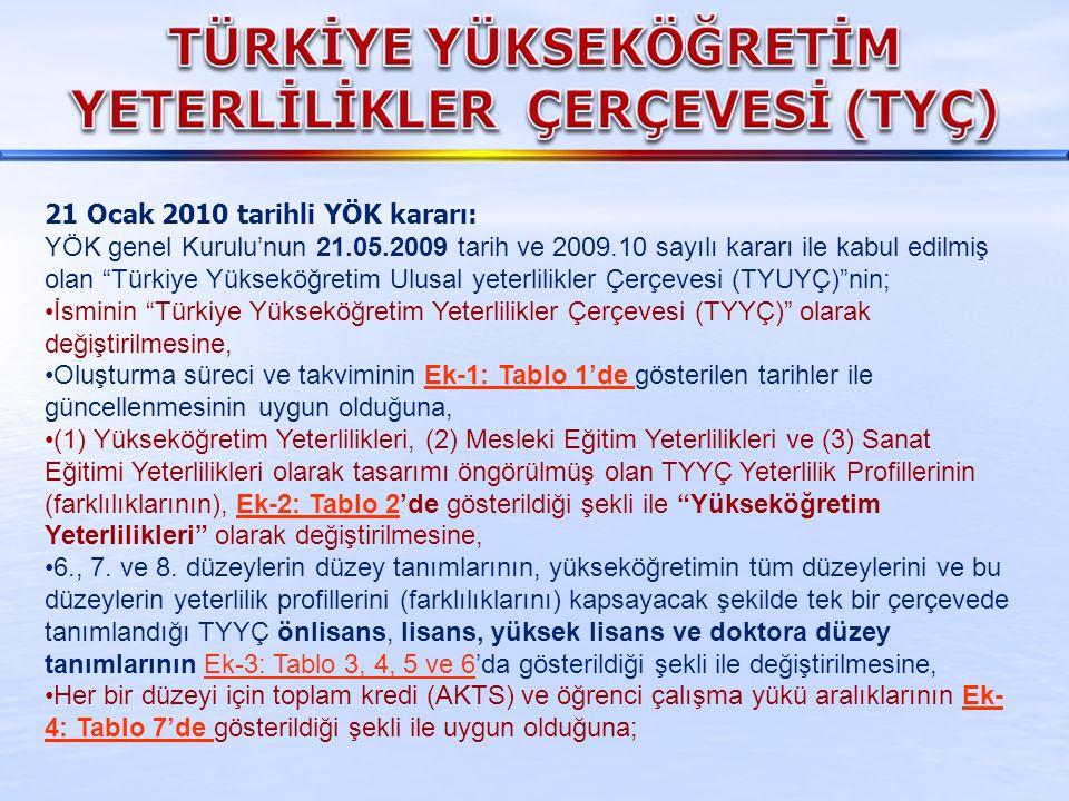 """21 Ocak 2010 tarihli YÖK kararı: YÖK genel Kurulu'nun 21.05.2009 tarih ve 2009.10 sayılı kararı ile kabul edilmiş olan """"Türkiye Yükseköğretim Ulusal y"""