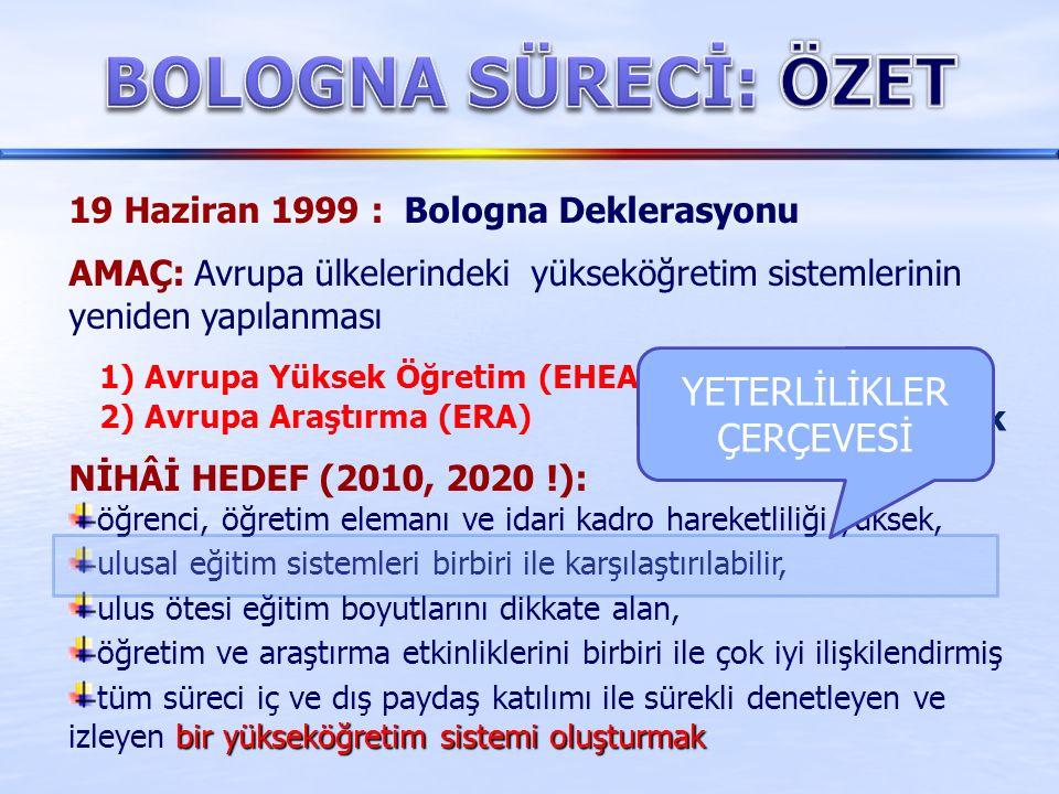 19 Haziran 1999 : Bologna Deklerasyonu AMAÇ: Avrupa ülkelerindeki yükseköğretim sistemlerinin yeniden yapılanması 1) Avrupa Yüksek Öğretim (EHEA) 2) Avrupa Araştırma (ERA) NİHÂİ HEDEF (2010, 2020 !): öğrenci, öğretim elemanı ve idari kadro hareketliliği yüksek, ulusal eğitim sistemleri birbiri ile karşılaştırılabilir, ulus ötesi eğitim boyutlarını dikkate alan, öğretim ve araştırma etkinliklerini birbiri ile çok iyi ilişkilendirmiş bir yükseköğretim sistemi oluşturmak tüm süreci iç ve dış paydaş katılımı ile sürekli denetleyen ve izleyen bir yükseköğretim sistemi oluşturmak alanlarını oluşturmak YETERLİLİKLER ÇERÇEVESİ