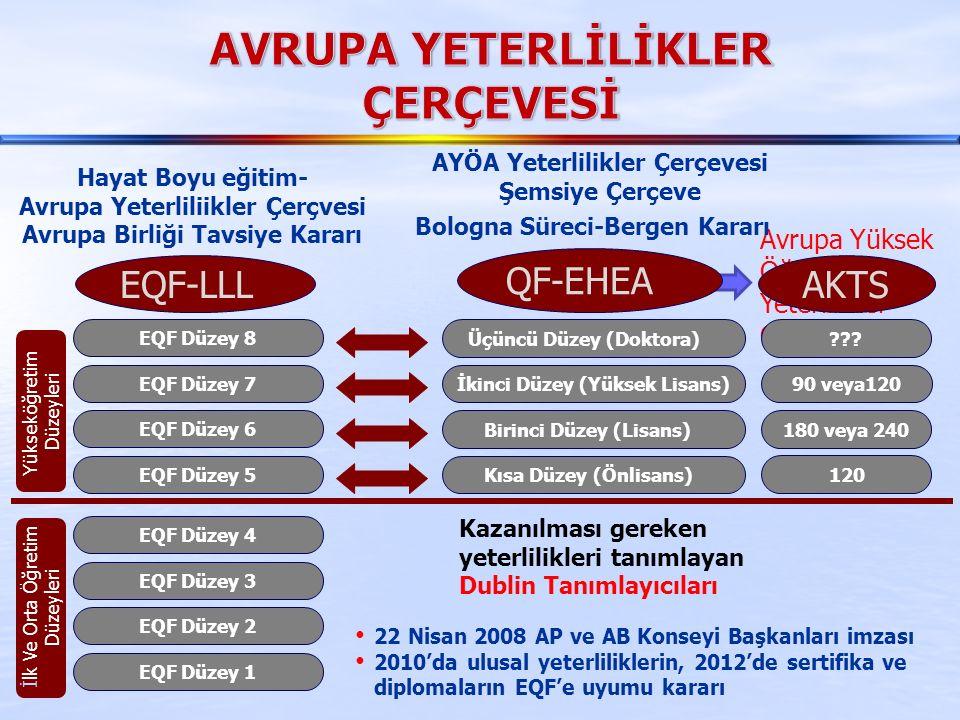 Avrupa Yüksek Öğretim Alanı Yeterlilikler Çerçevesi EQF Düzey 1 EQF Düzey 2 EQF Düzey 3 EQF Düzey 4 EQF Düzey 5 EQF Düzey 6 EQF Düzey 7 EQF Düzey 8 EQF-LLL Yükseköğretim Düzeyleri İlk Ve Orta Öğretim Düzeyleri 120 180 veya 240 90 veya120 .