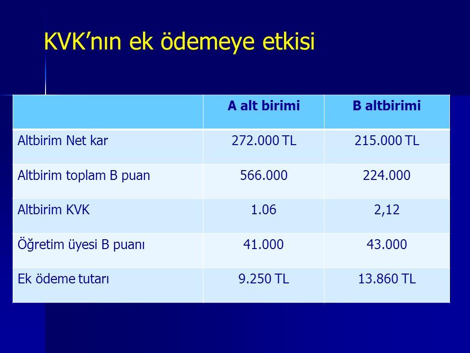 KVK'nın ek ödemeye etkisi A alt birimiB altbirimi Altbirim Net kar272.000 TL215.000 TL Altbirim toplam B puan566.000224.000 Altbirim KVK1.062,12 Öğretim üyesi B puanı41.00043.000 Ek ödeme tutarı9.250 TL13.860 TL