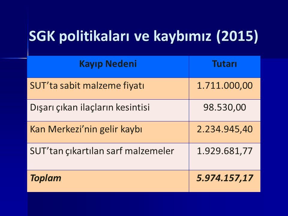 SGK politikaları ve kaybımız (2015) Kayıp NedeniTutarı SUT'ta sabit malzeme fiyatı1.711.000,00 Dışarı çıkan ilaçların kesintisi98.530,00 Kan Merkezi'nin gelir kaybı2.234.945,40 SUT'tan çıkartılan sarf malzemeler1.929.681,77 Toplam5.974.157,17