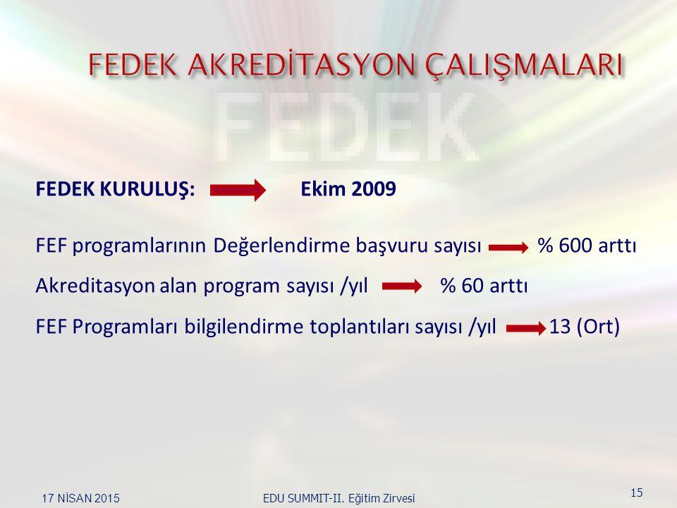 FEDEK KURULUŞ: Ekim 2009 FEF programlarının Değerlendirme başvuru sayısı % 600 arttı Akreditasyon alan program sayısı /yıl % 60 arttı FEF Programları bilgilendirme toplantıları sayısı /yıl 13 (Ort) 17 NİSAN 2015 EDU SUMMIT-II.
