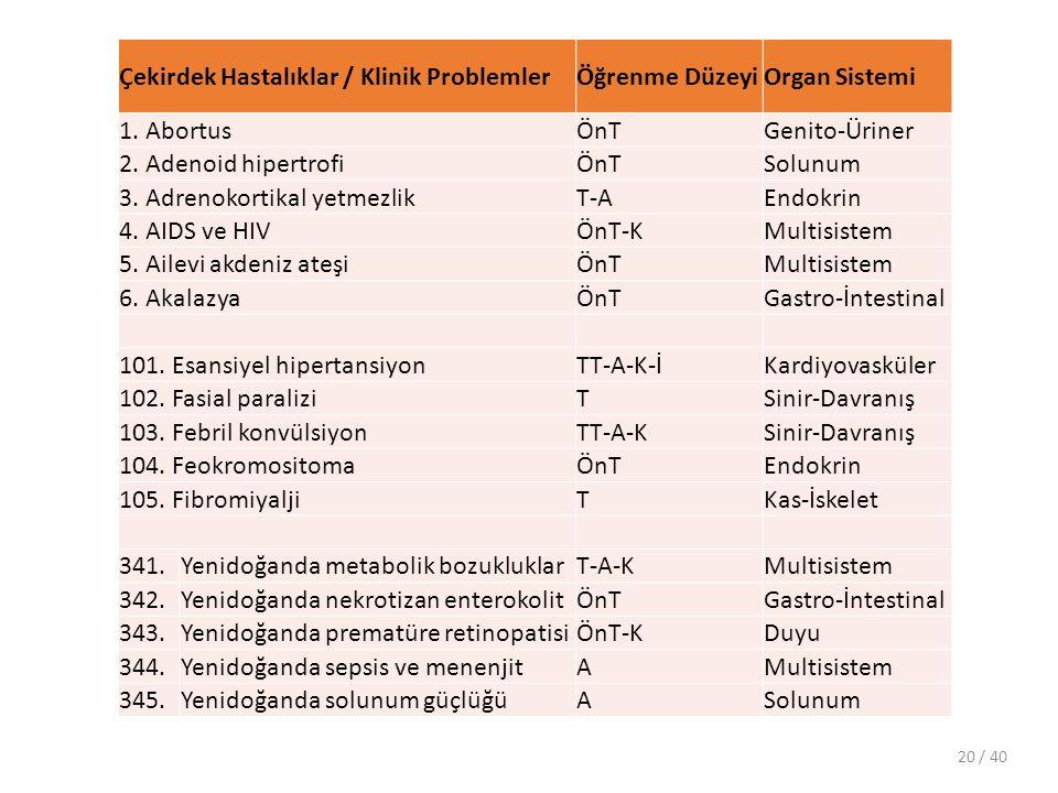 Çekirdek Hastalıklar / Klinik ProblemlerÖğrenme DüzeyiOrgan Sistemi 1.
