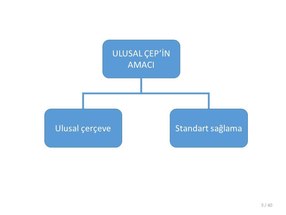 ULUSAL ÇEP'İN AMACI Standart sağlamaUlusal çerçeve / 405