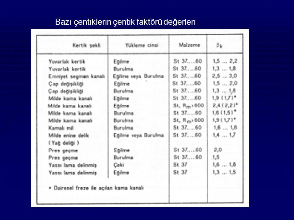 Bazı çentiklerin çentik faktörü değerleri