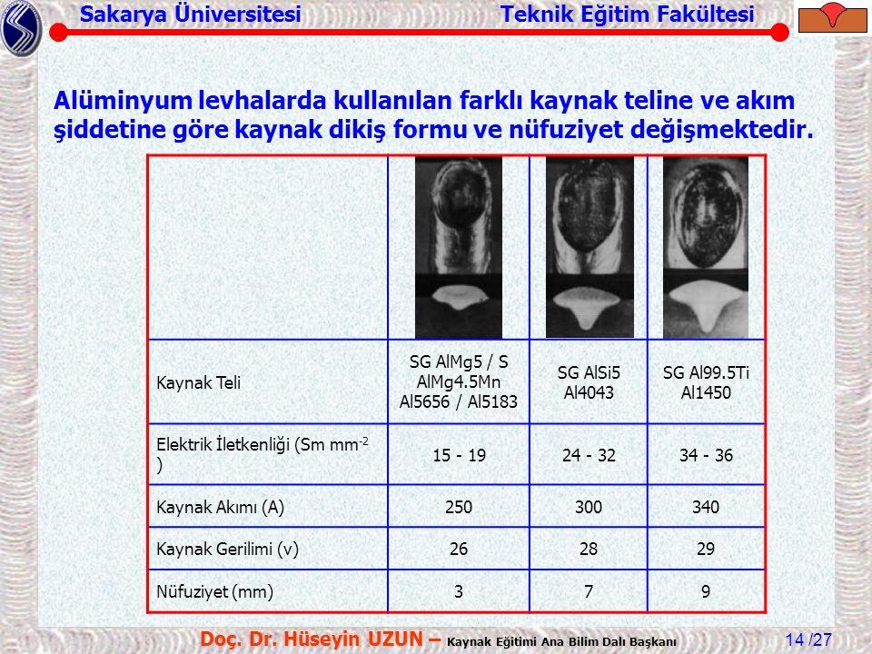 Sakarya Üniversitesi Teknik Eğitim Fakültesi /27 Doç. Dr. Hüseyin UZUN – Kaynak Eğitimi Ana Bilim Dalı Başkanı 14 Kaynak Teli SG AlMg5 / S AlMg4.5Mn A