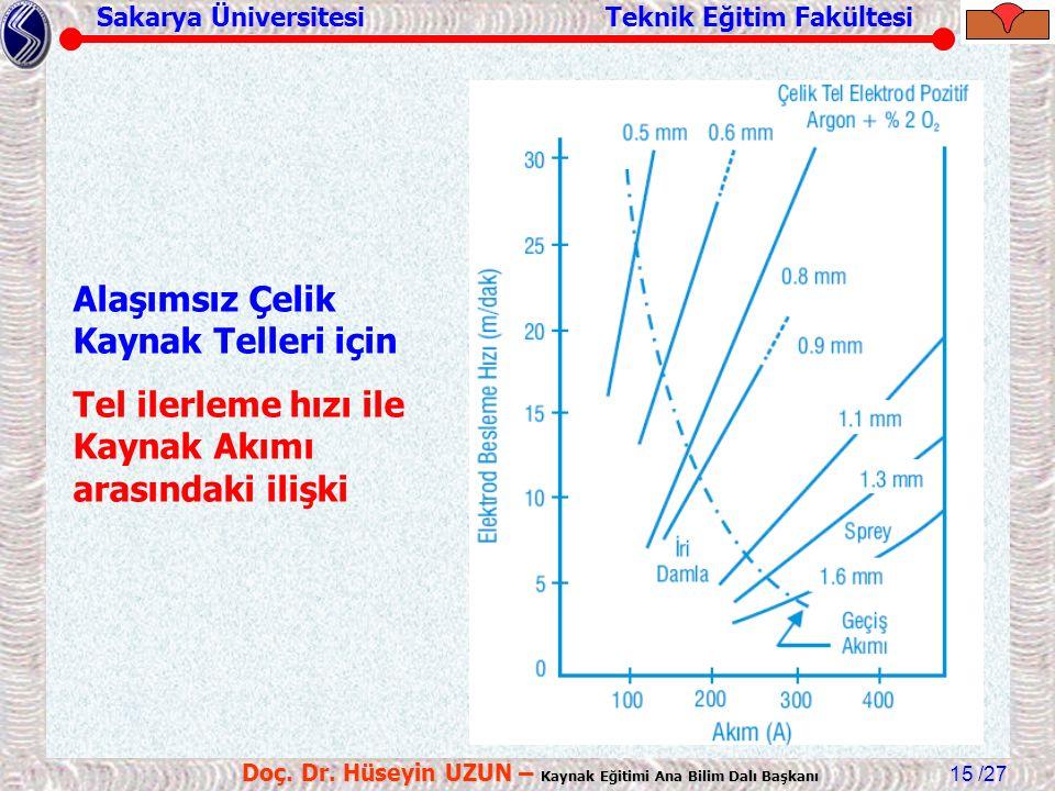 Sakarya Üniversitesi Teknik Eğitim Fakültesi /27 Doç. Dr. Hüseyin UZUN – Kaynak Eğitimi Ana Bilim Dalı Başkanı 15 Alaşımsız Çelik Kaynak Telleri için