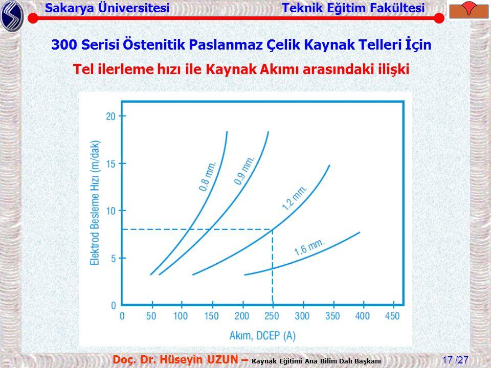 Sakarya Üniversitesi Teknik Eğitim Fakültesi /27 Doç. Dr. Hüseyin UZUN – Kaynak Eğitimi Ana Bilim Dalı Başkanı 17 300 Serisi Östenitik Paslanmaz Çelik