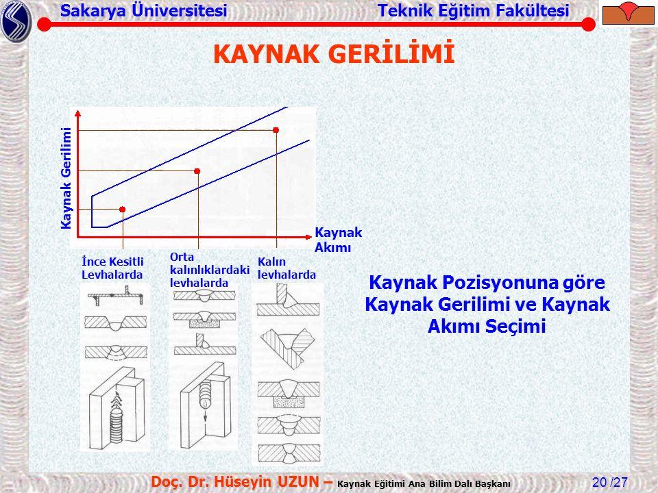 Sakarya Üniversitesi Teknik Eğitim Fakültesi /27 Doç. Dr. Hüseyin UZUN – Kaynak Eğitimi Ana Bilim Dalı Başkanı 20 KAYNAK GERİLİMİ Kaynak Pozisyonuna g