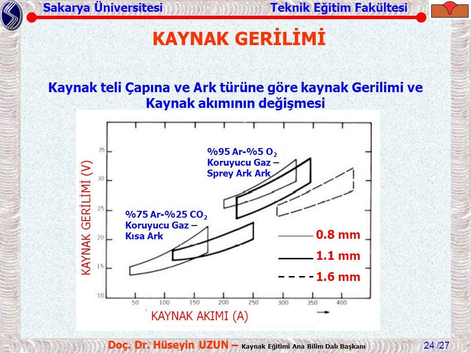 Sakarya Üniversitesi Teknik Eğitim Fakültesi /27 Doç. Dr. Hüseyin UZUN – Kaynak Eğitimi Ana Bilim Dalı Başkanı 24 KAYNAK AKIMI (A) KAYNAK GERİLİMİ (V)